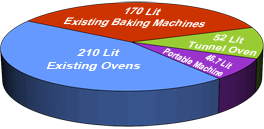 Fuel Consumption Chart Of Portable Baking Machine
